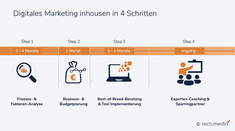 Digitales Marketing inhousen in 4 Schritten